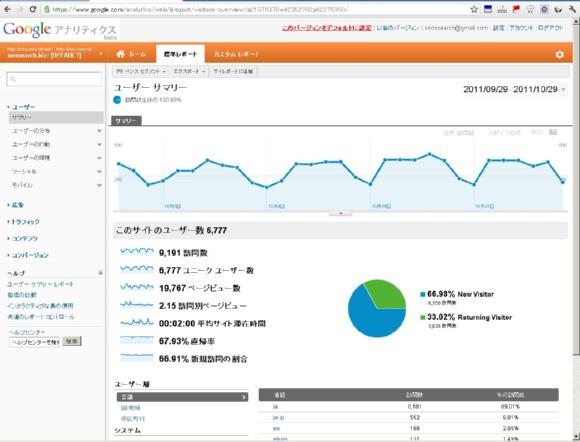 AnalyticsTOP画面